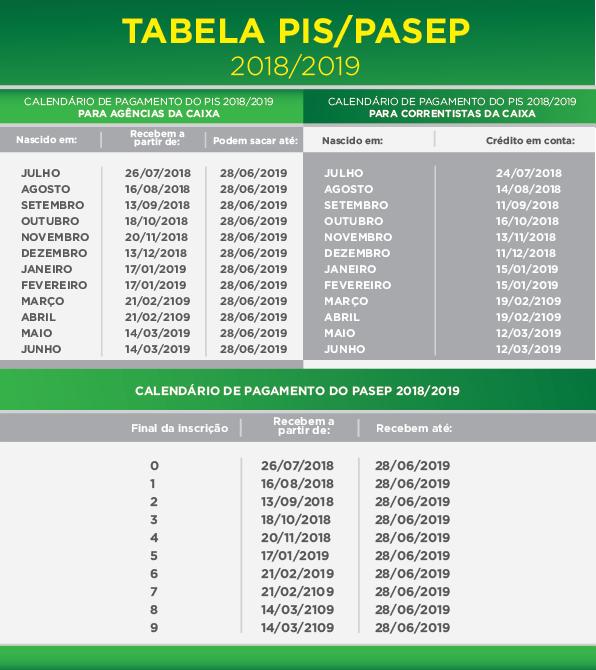 Tabela do Pis/Pasep